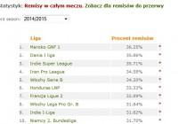 Remisy w ligach w sezonie 2014/2015
