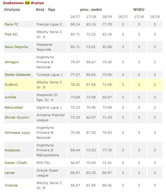 Drużyny do progresji under/over 2,5 gola - kryteria wyszukiwania