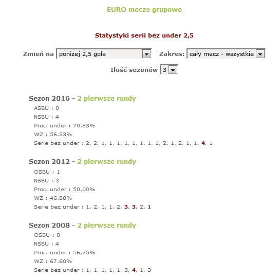 EURO 2016 - progresja na under 2,5 gola