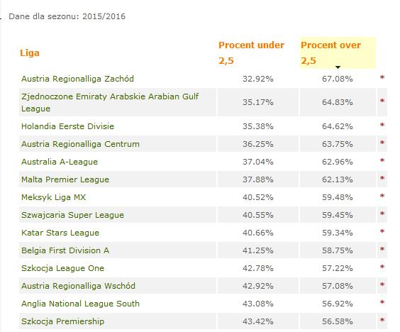 Ranking lig piłkarskich według procenta over 2,5 gola