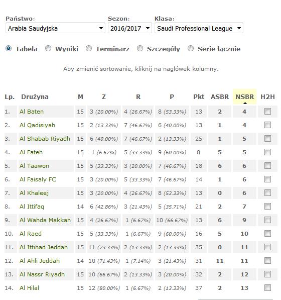 Tabela Arabia Saudyjska - Saudi Professional League