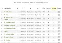 Statystyki remisów w Arabian Gulf League